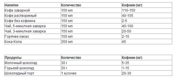 Таблица продуктов
